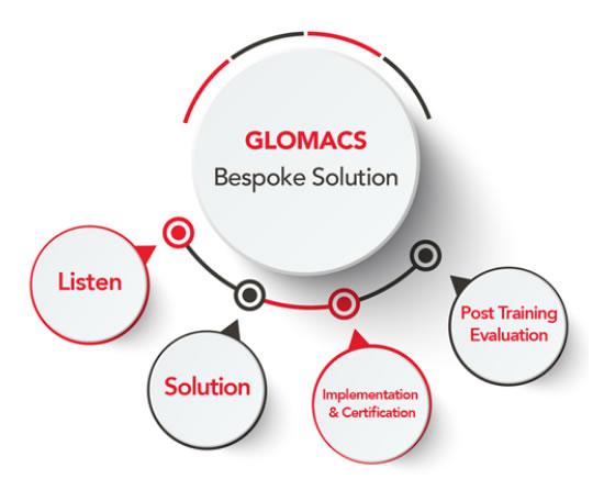 GLOMACS Beskpoke Solutions