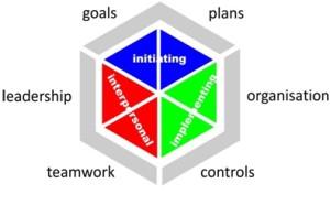 The 3D Project Management Model