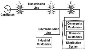 Towards a Reliable and Stable Power System… - Glomacs Training