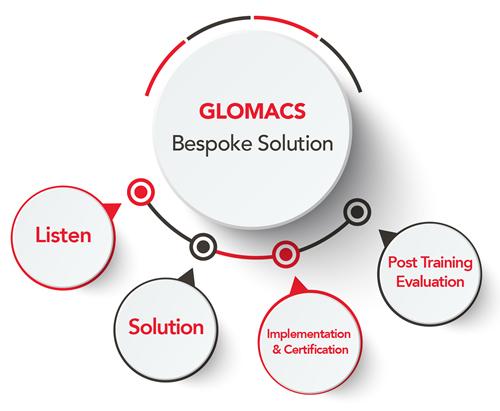 Glomacs Bespoke Solutions