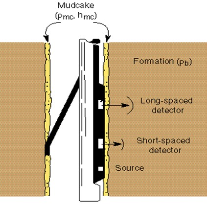 Which Wireline Tools Do You Know That Can Measure Porosity