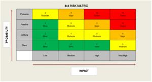 4 x 4 Risk Matrix